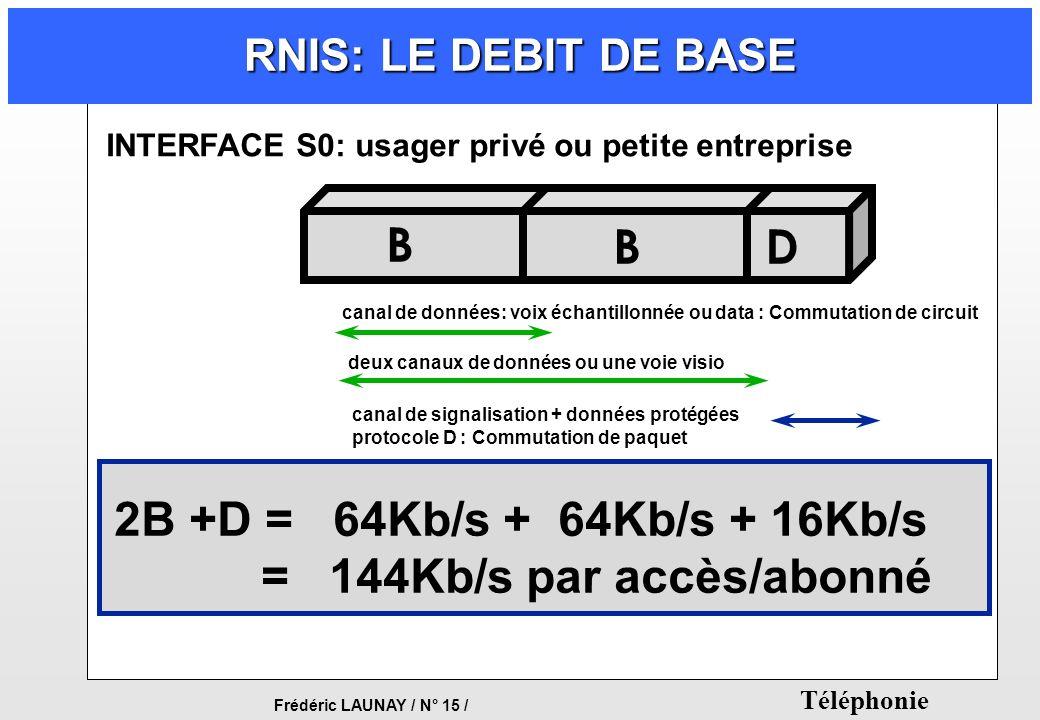 = 144Kb/s par accès/abonné