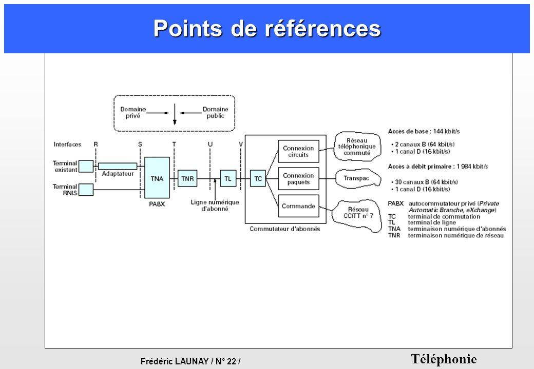 Points de références