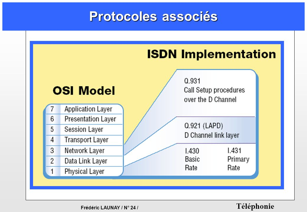 Protocoles associés