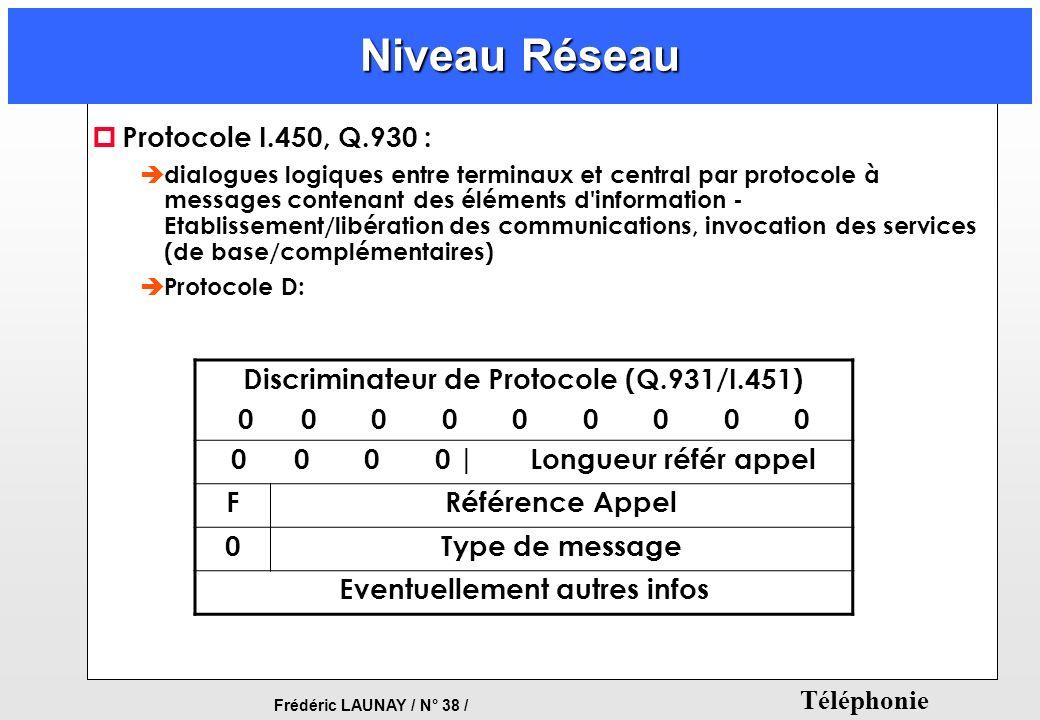 Discriminateur de Protocole (Q.931/I.451) Eventuellement autres infos