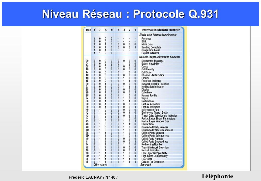 Niveau Réseau : Protocole Q.931
