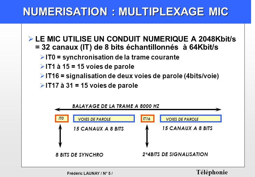 NUMERISATION : MULTIPLEXAGE MIC