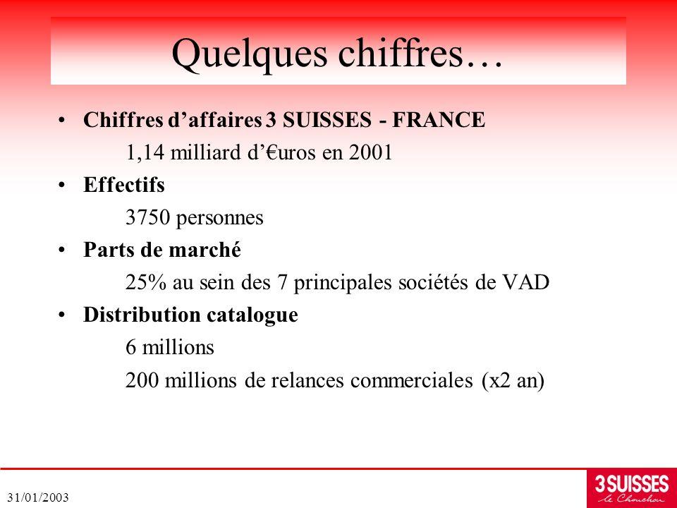 Quelques chiffres… Chiffres d'affaires 3 SUISSES - FRANCE