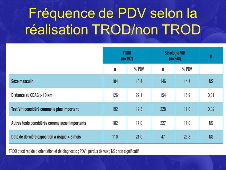 Fréquence de PDV selon la réalisation TROD/non TROD