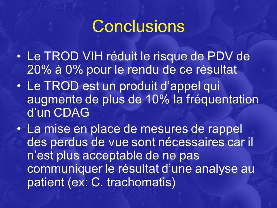 Conclusions Le TROD VIH réduit le risque de PDV de 20% à 0% pour le rendu de ce résultat.