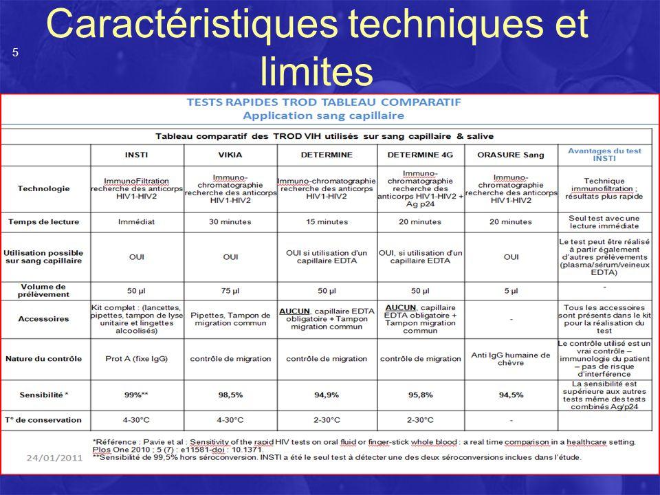Caractéristiques techniques et limites
