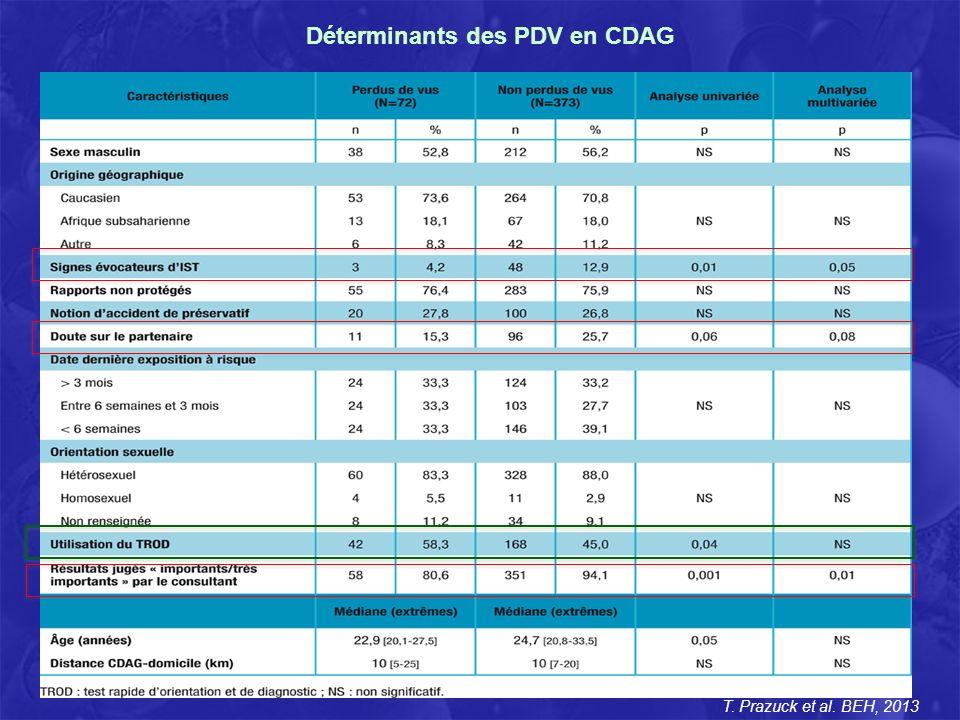 Déterminants des PDV en CDAG