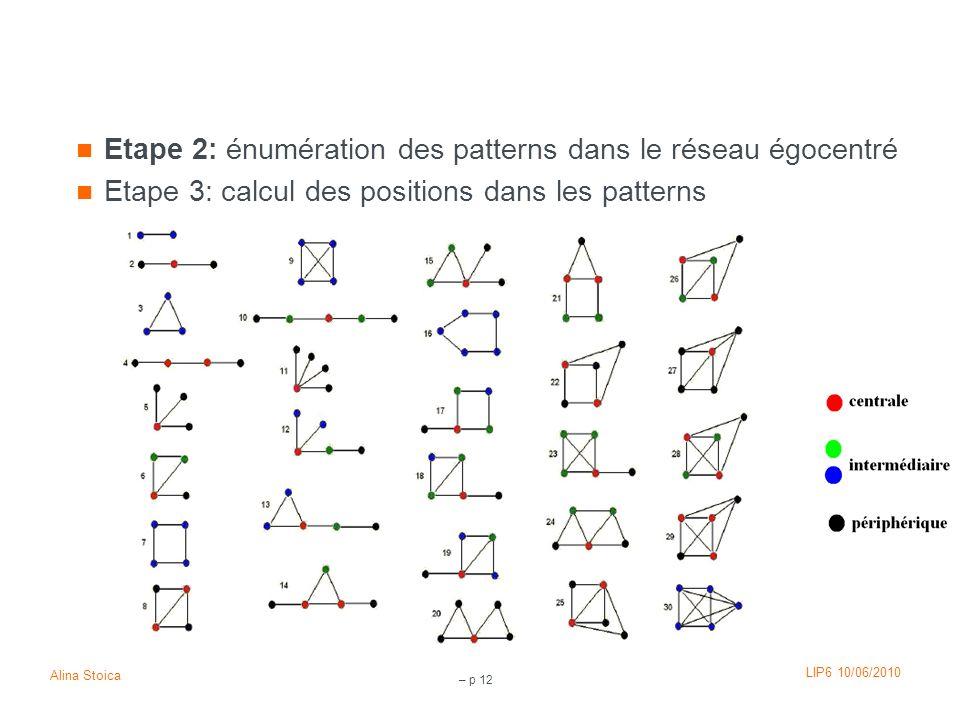 Etape 2: énumération des patterns dans le réseau égocentré
