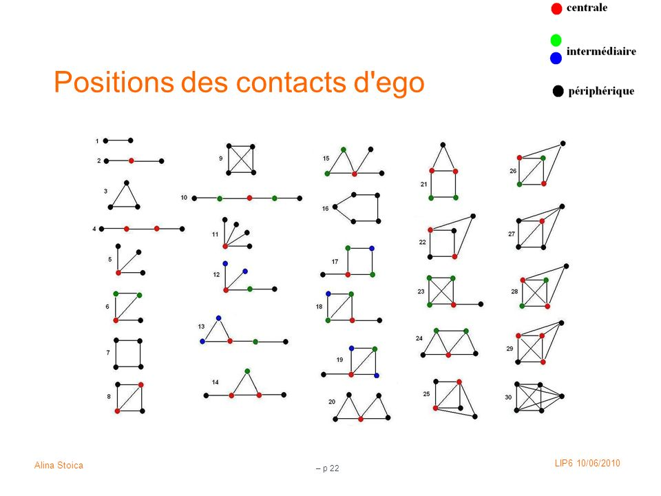 Positions des contacts d ego