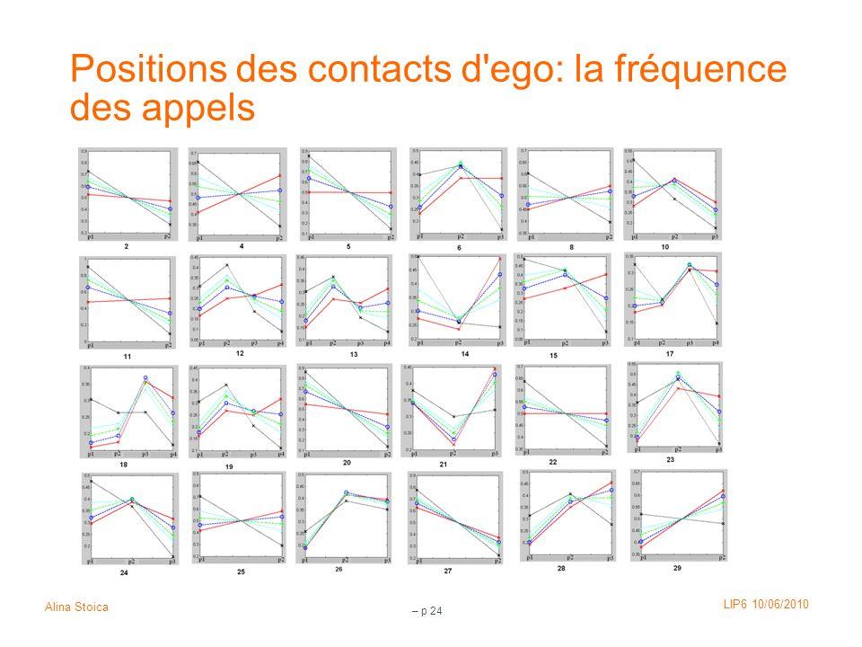 Positions des contacts d ego: la fréquence des appels