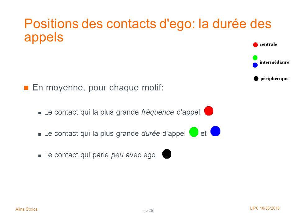 Positions des contacts d ego: la durée des appels