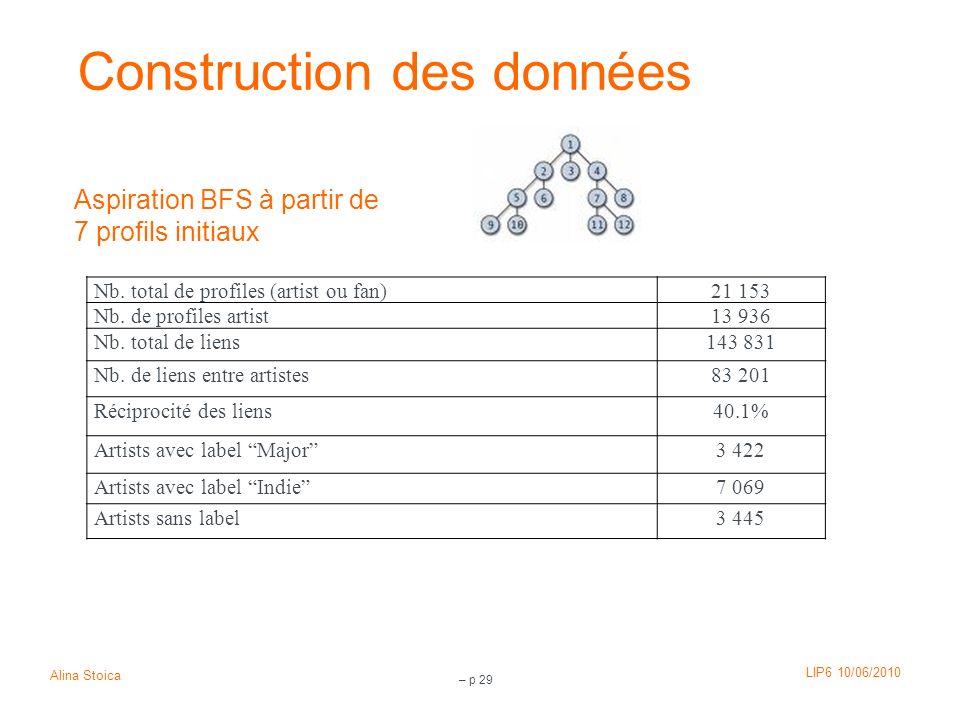 Construction des données