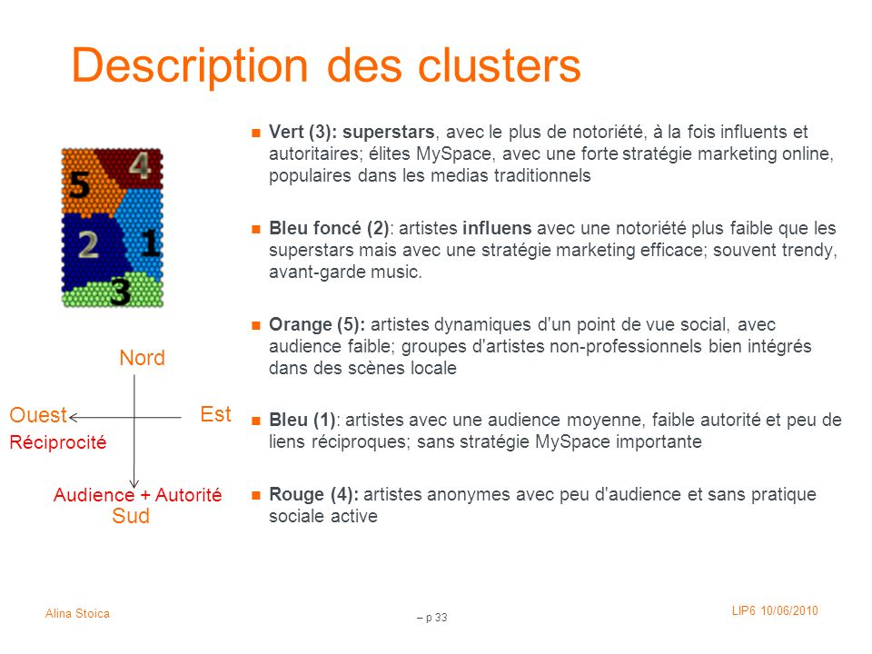 Description des clusters