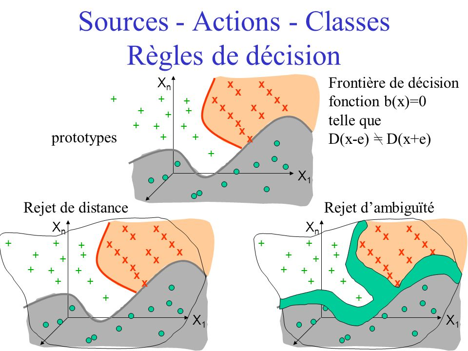 Sources - Actions - Classes Règles de décision
