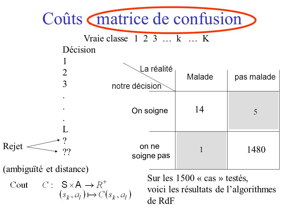 Coûts : matrice de confusion