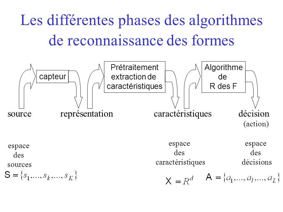 Les différentes phases des algorithmes de reconnaissance des formes