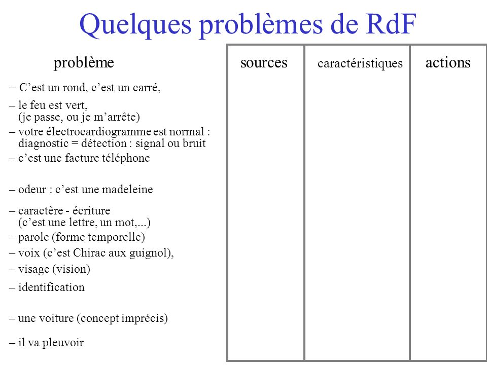 Quelques problèmes de RdF