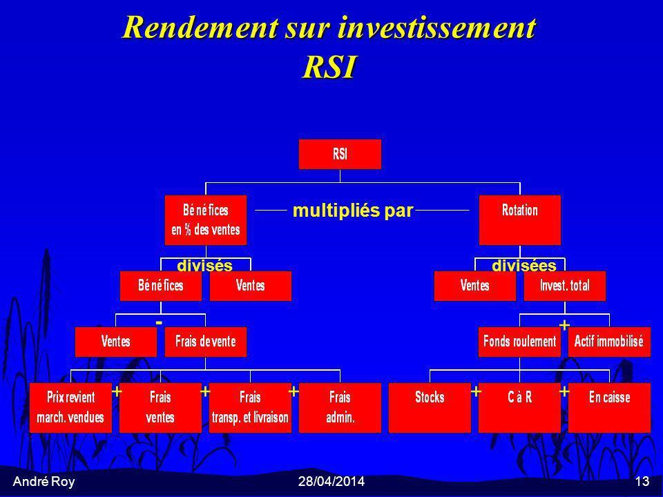 Rendement sur investissement RSI