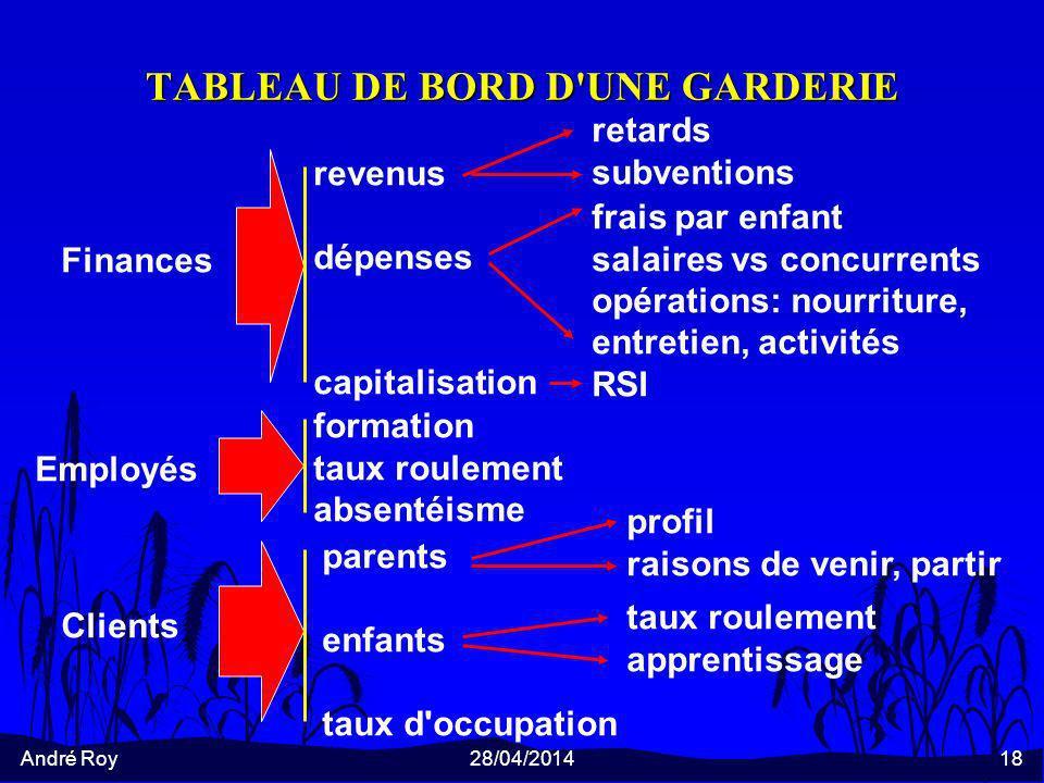 TABLEAU DE BORD D UNE GARDERIE