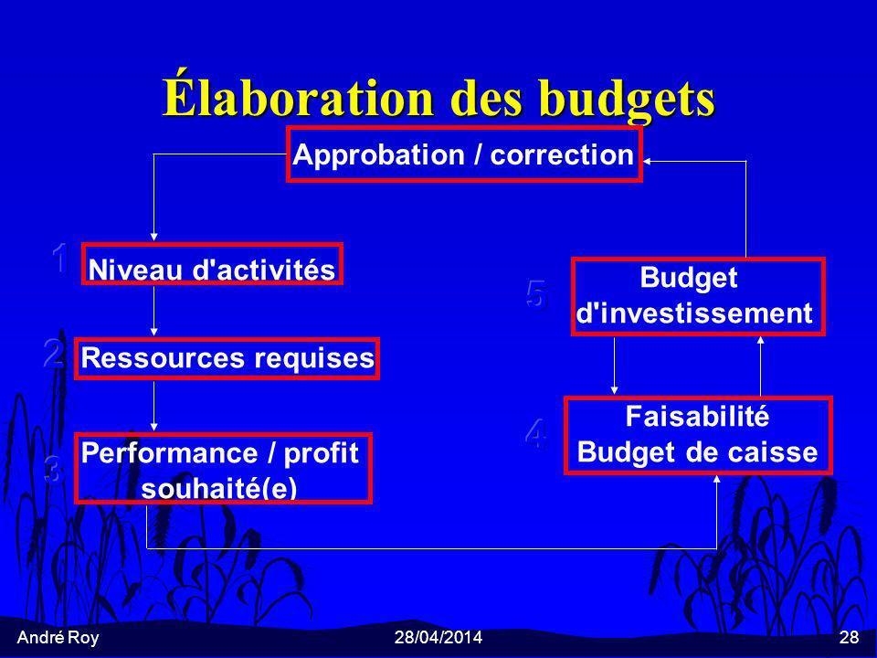 Élaboration des budgets