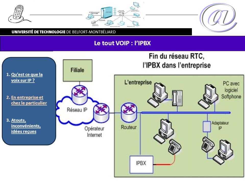 Le tout VOIP : l'IPBX Qu'est ce que la voix sur IP