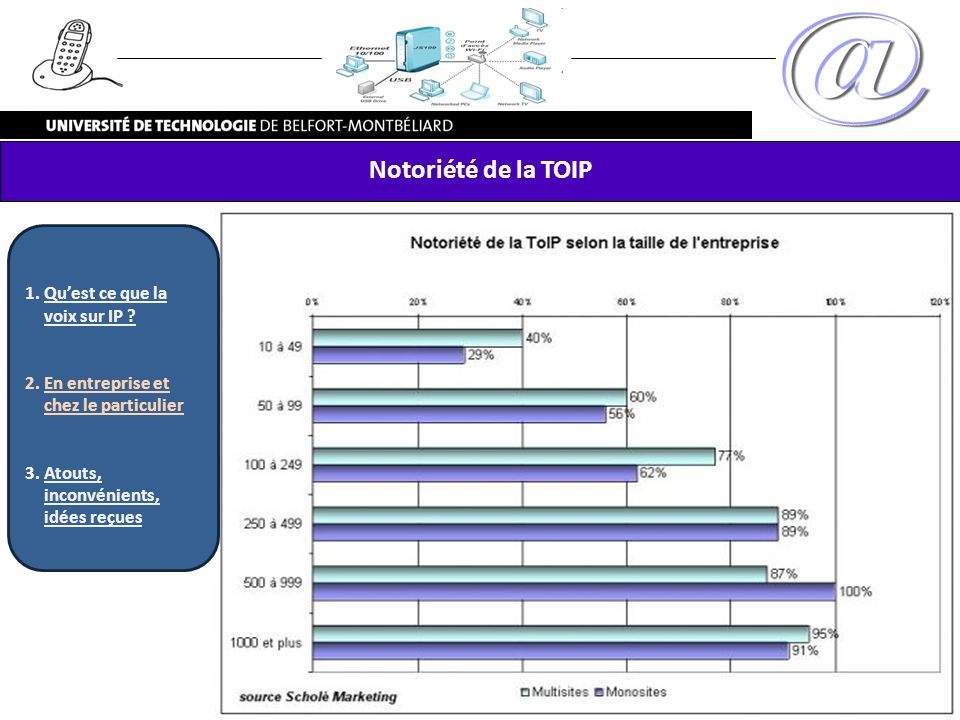 Notoriété de la TOIP Qu'est ce que la voix sur IP