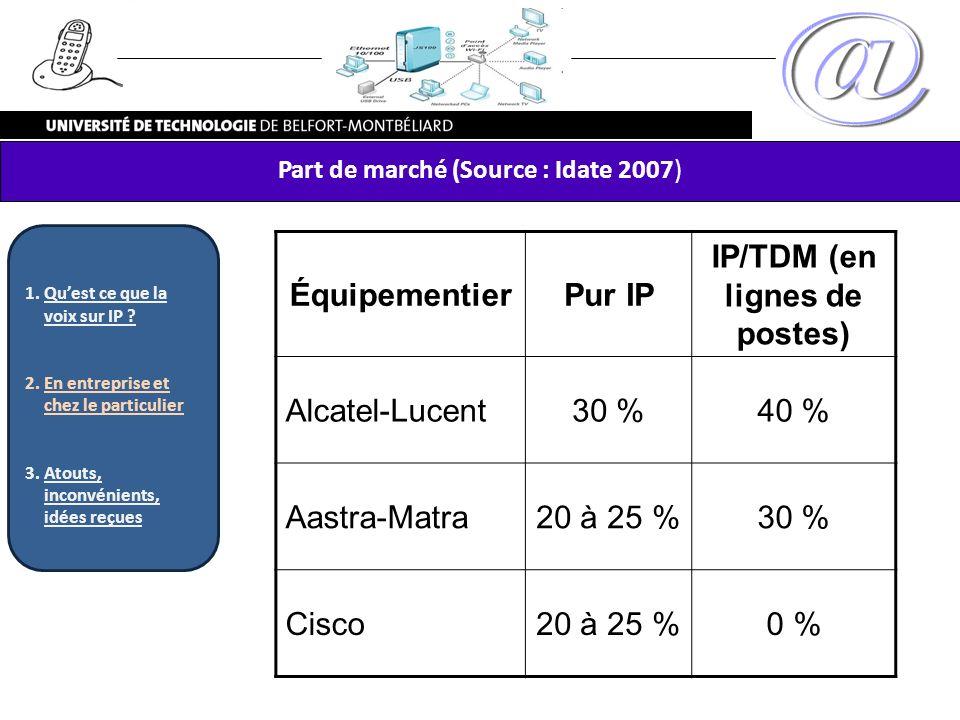 IP/TDM (en lignes de postes)