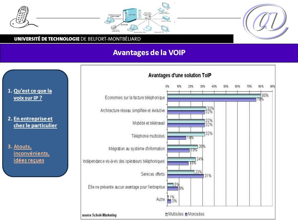 Avantages de la VOIP Qu'est ce que la voix sur IP