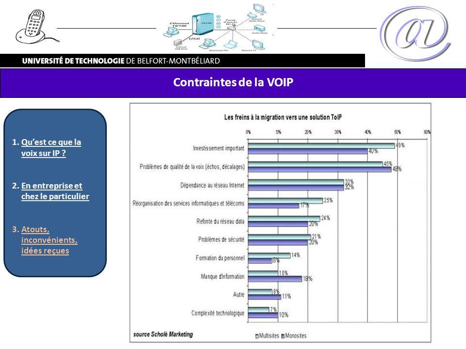 Contraintes de la VOIP Qu'est ce que la voix sur IP