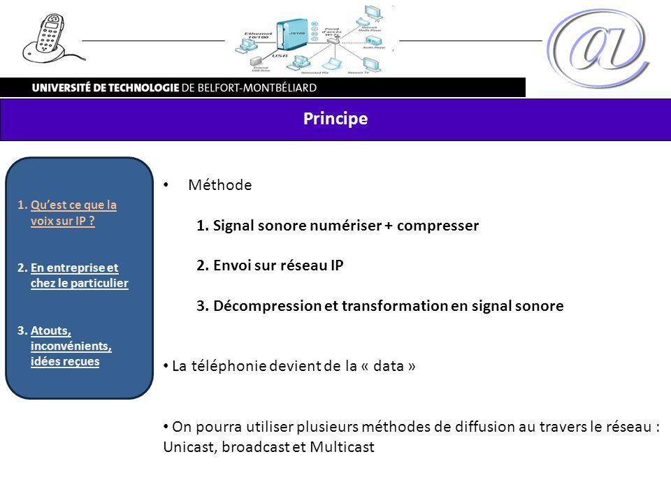 Principe Méthode 1. Signal sonore numériser + compresser