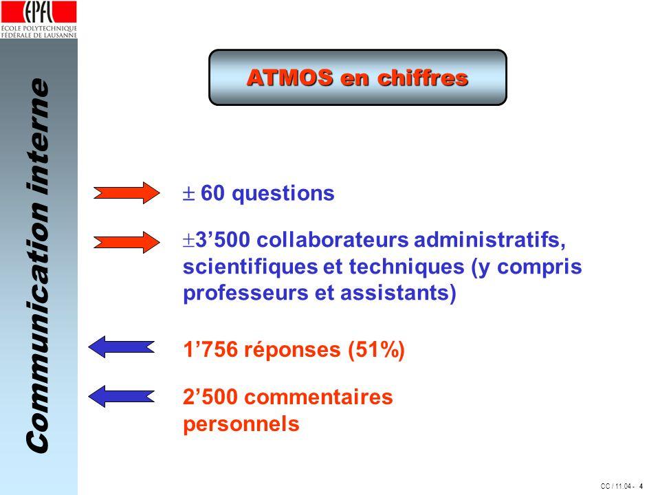 3'500 collaborateurs administratifs,
