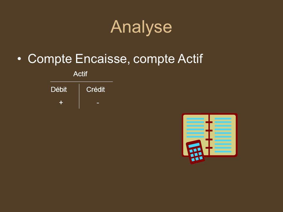 Analyse Compte Encaisse, compte Actif Actif Débit + Crédit -