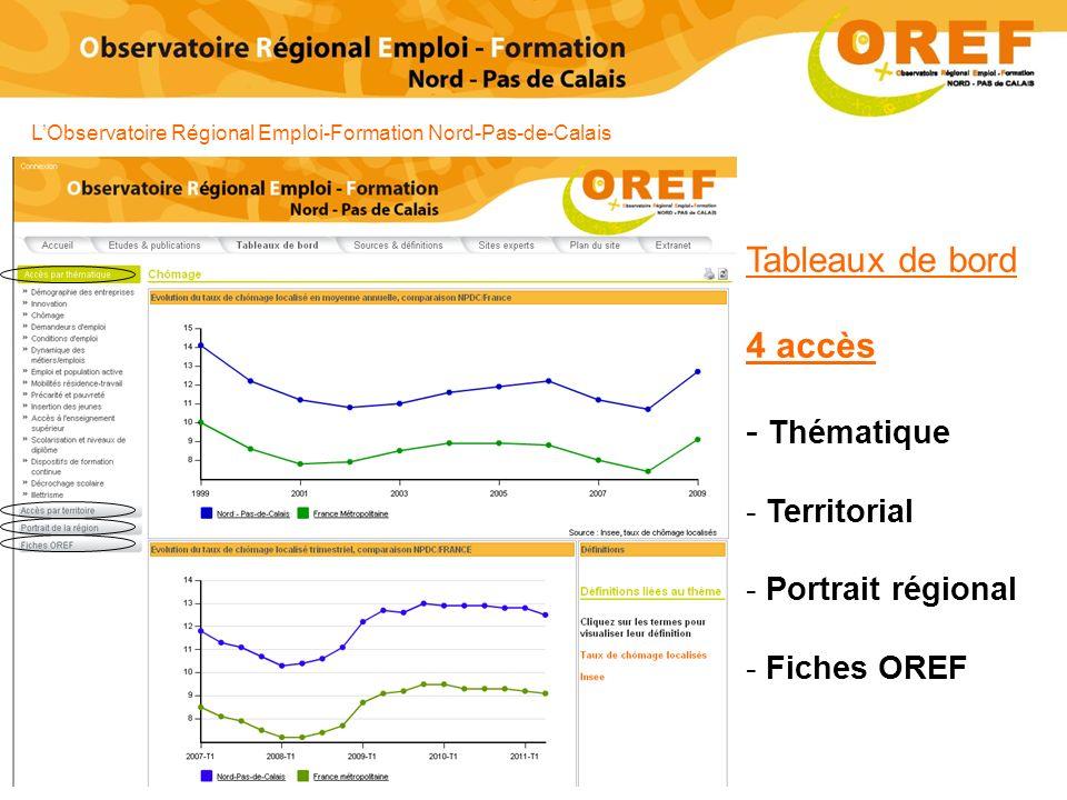 Tableaux de bord 4 accès Thématique Territorial Portrait régional