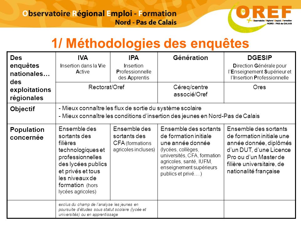 1/ Méthodologies des enquêtes
