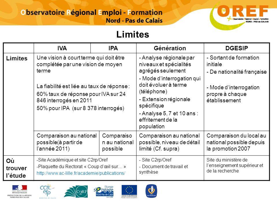 Limites IVA IPA Génération DGESIP Limites Où trouver l'étude