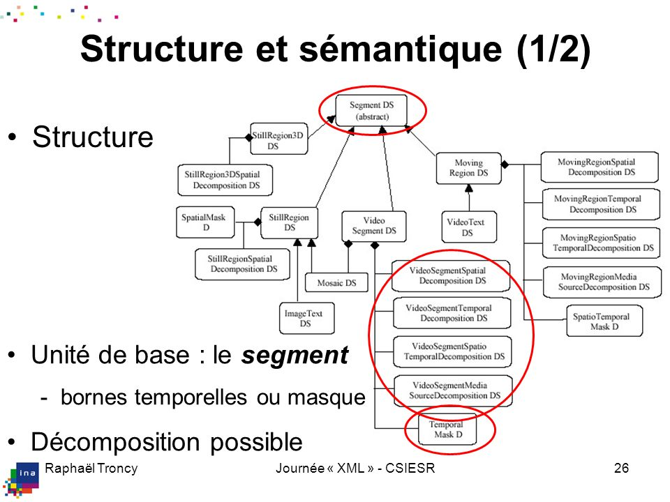 Structure et sémantique (2/2)