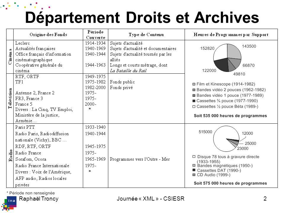 Inathèque de France 2002 : 19 chaînes de TV + 13 chaînes de radio : 24h/24, 7j/7. 2004 : 22 chaînes de TV supplémentaires.