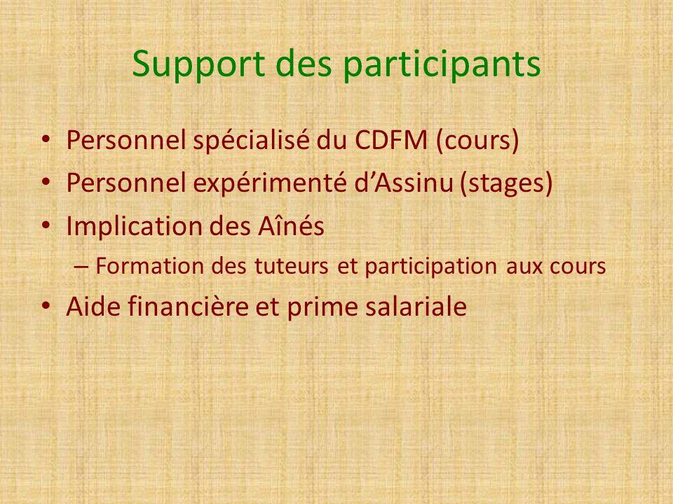 Support des participants