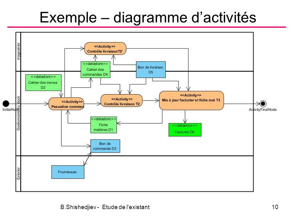 Exemple – diagramme d'activités