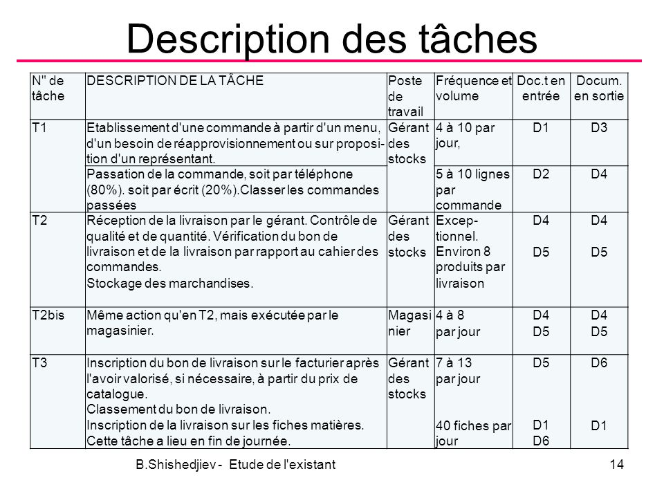 Description des tâches
