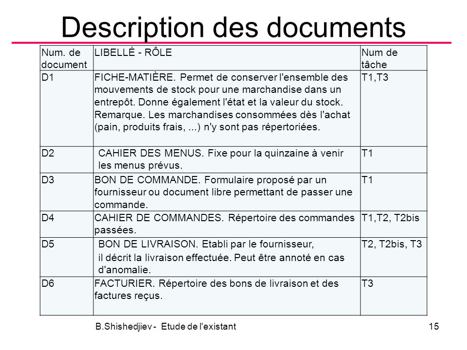Description des documents