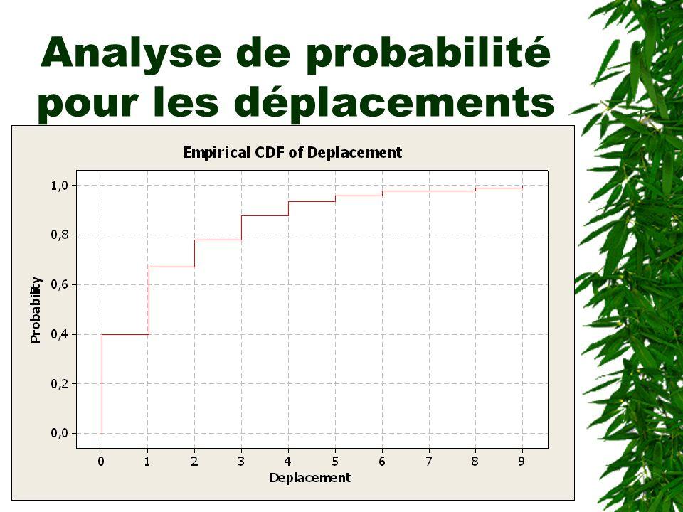 Analyse de probabilité pour les déplacements