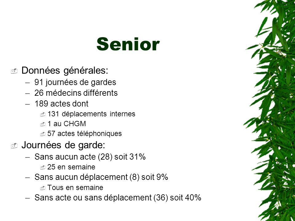 Senior Données générales: Journées de garde: 91 journées de gardes