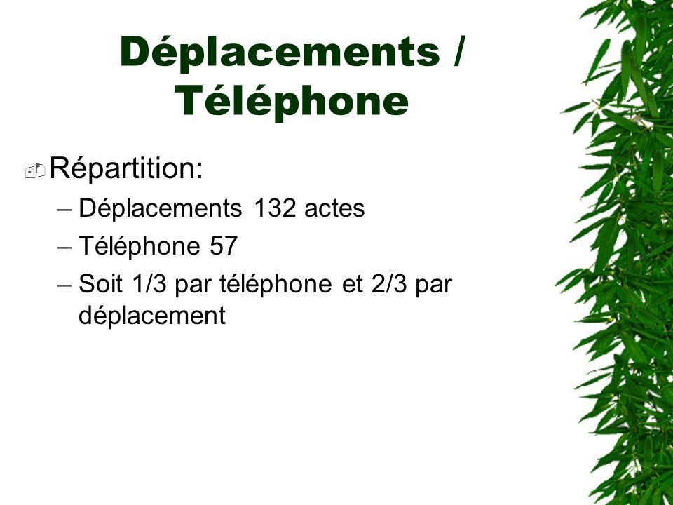 Déplacements / Téléphone