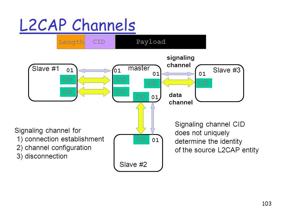 L2CAP Channels Length CID Payload Slave #1 master Slave #3