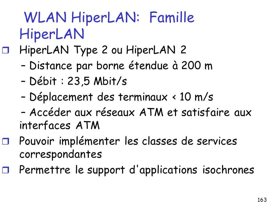 WLAN HiperLAN: Famille HiperLAN