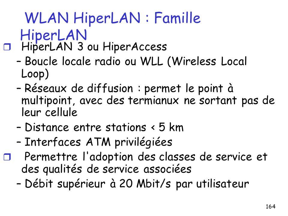WLAN HiperLAN : Famille HiperLAN
