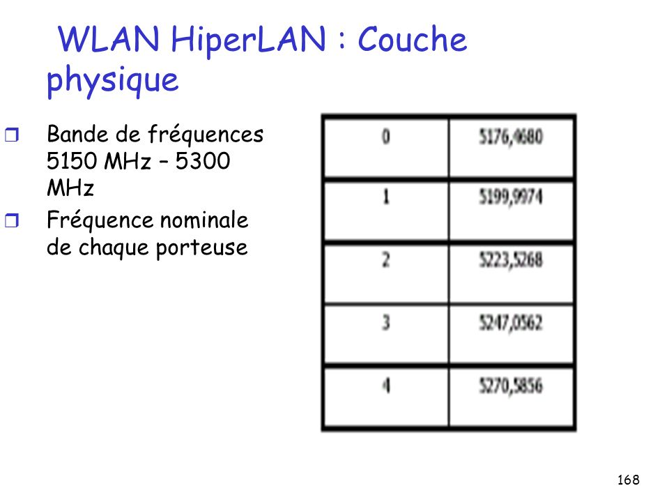 WLAN HiperLAN : Couche physique