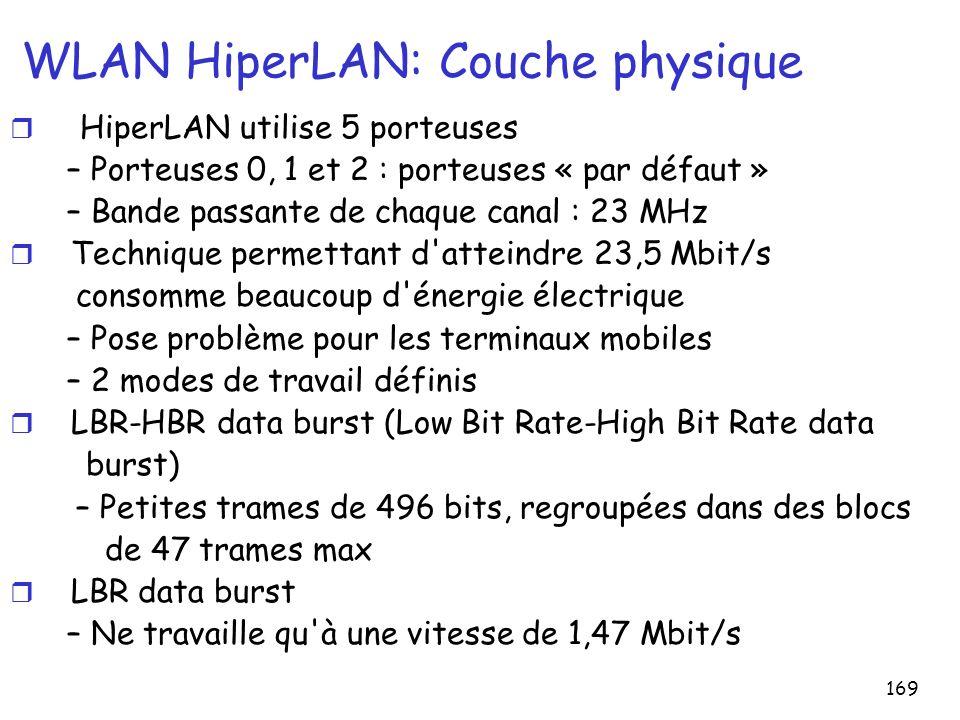 WLAN HiperLAN: Couche physique
