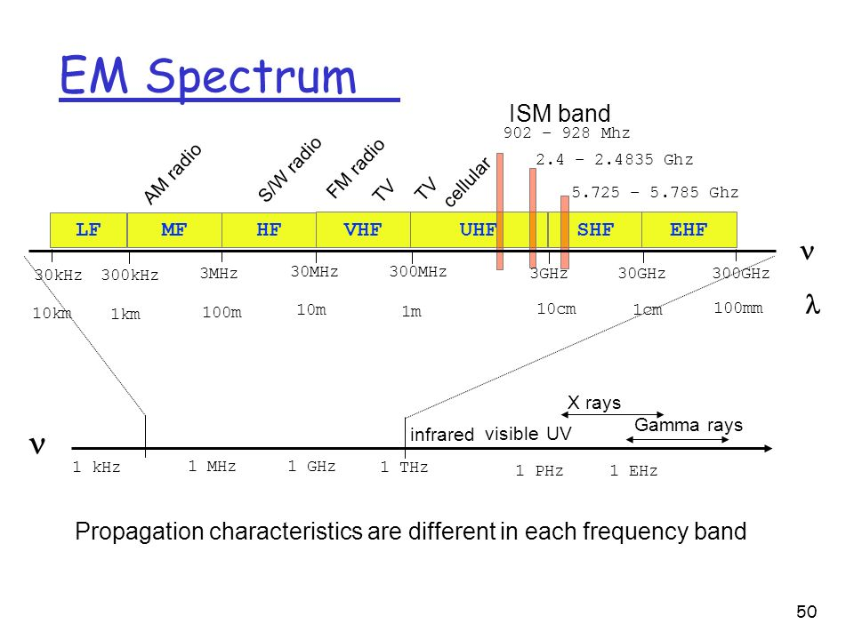 EM Spectrum    ISM band